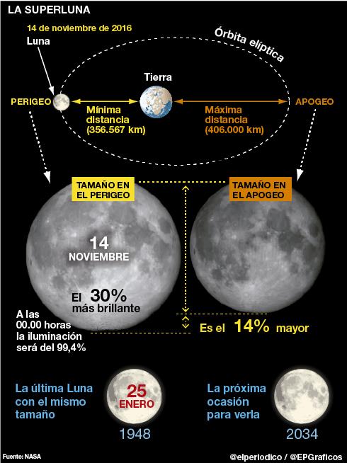 superluna-14-de-noviembre