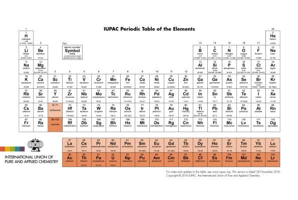 nueva-tabla-periodica